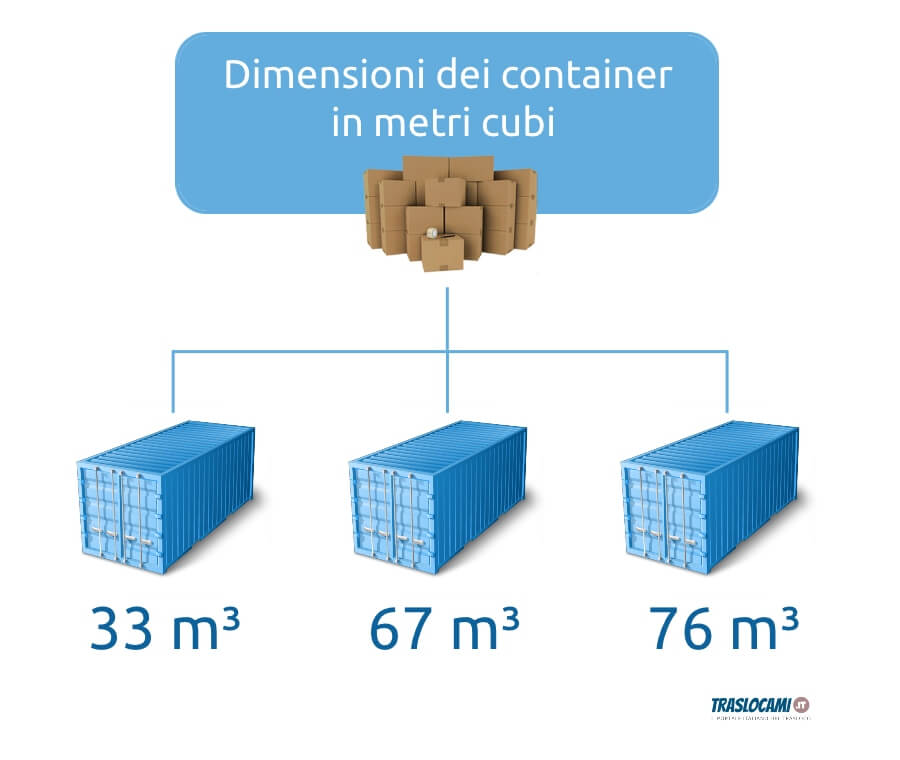 container dimensioni m3